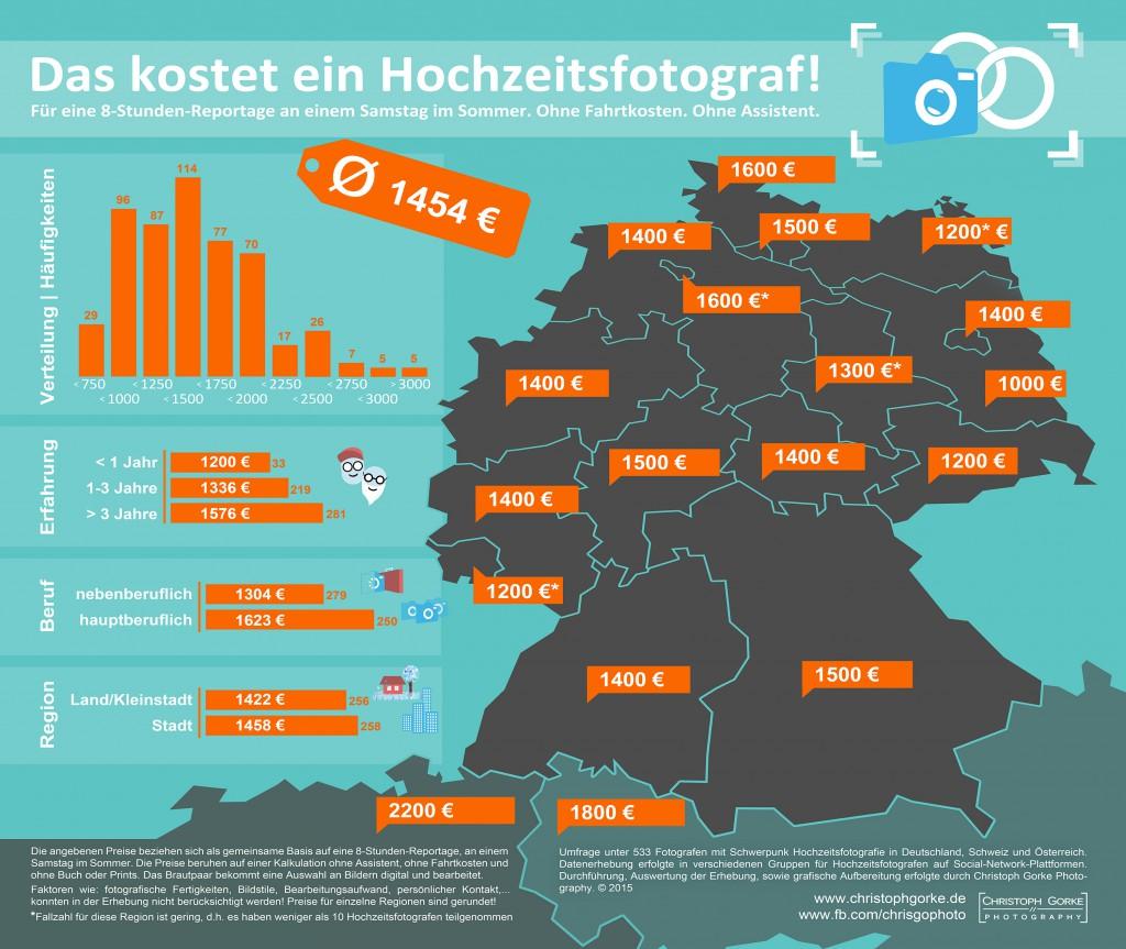 Infografik - Was kostet ein Hochzeitsfotograf_ChristophGorkePhotography